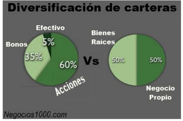 diversificación de cartera más rentable