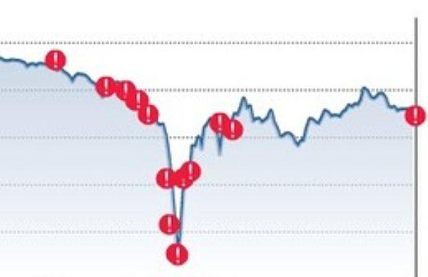 Flash Crash de mayo de 1962 gráfico