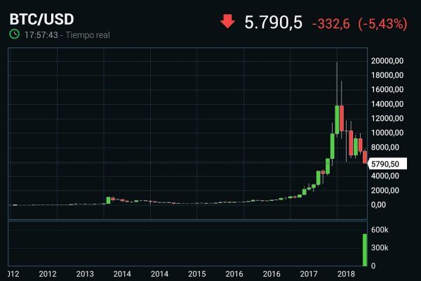 Gráfico Bitcoin 2018