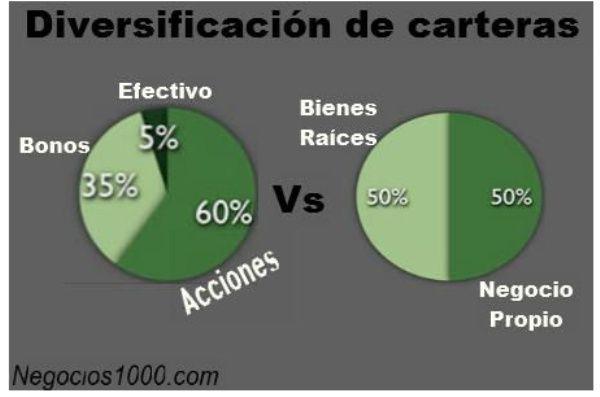 Diversificación de cartera