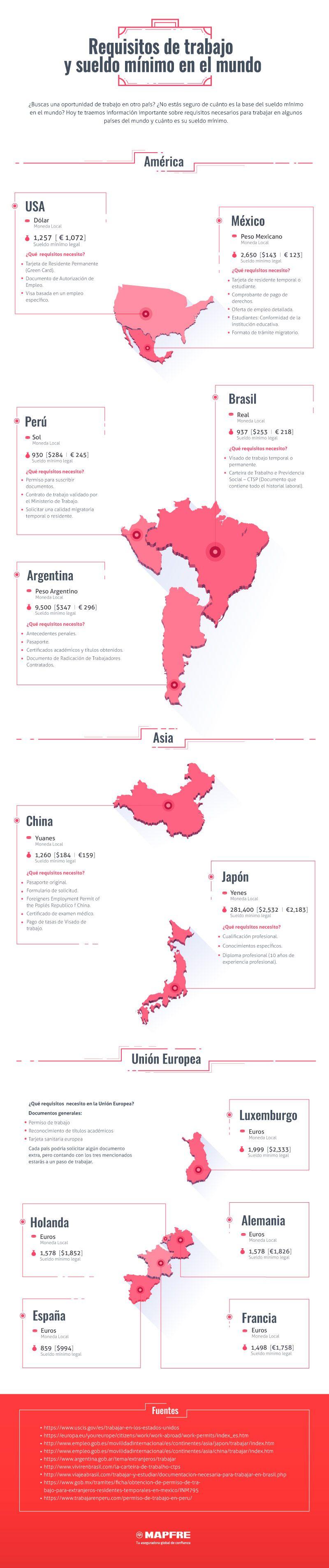 Salario mínimo en todo el mundo y requisitos de trabajo